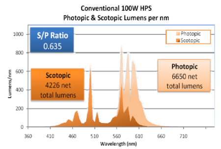 090420-100w-hps-scotopic-v-photopic-lumens