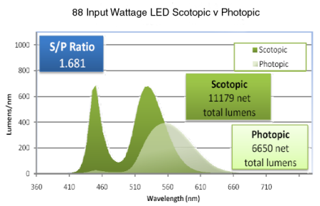 090420-88w-led-scotopic-v-photopic