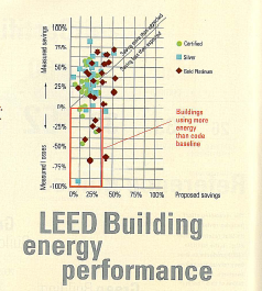 090630 LEED certified building performance v energy code min